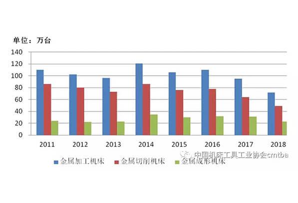 2018年機床工具行業經濟運行情況分析