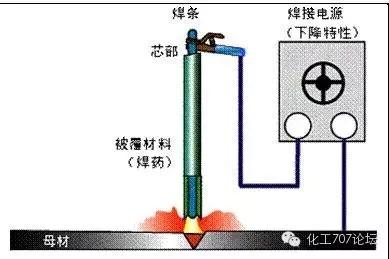 各種焊接技術知識匯總