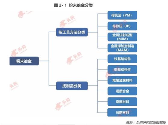 2019年中國粉末冶金行業概覽(一)