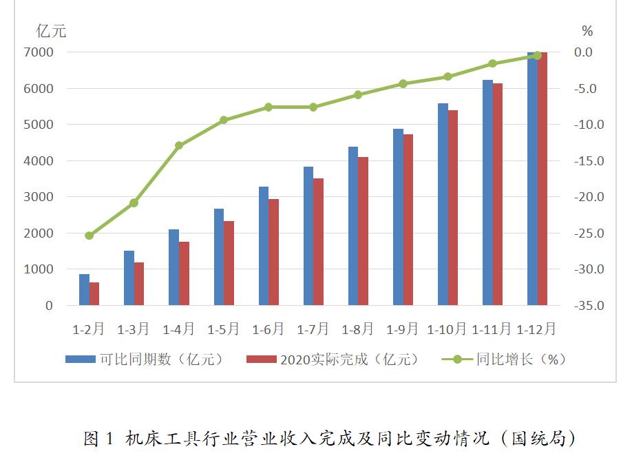 2020年機床工具行業經濟運行情況分析