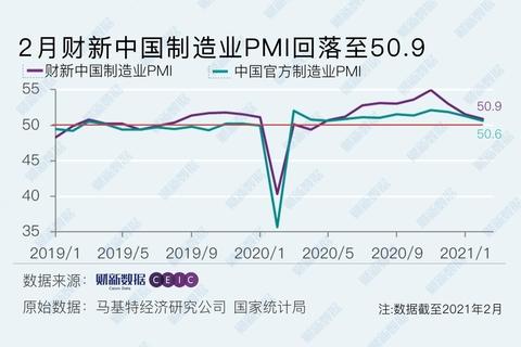 財新PMI分析|制造業景氣連降三月 供需擴張放緩但預期改善?