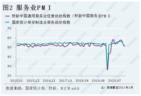 【財新PMI】分析:制造業和服務業復蘇動能繼續減弱