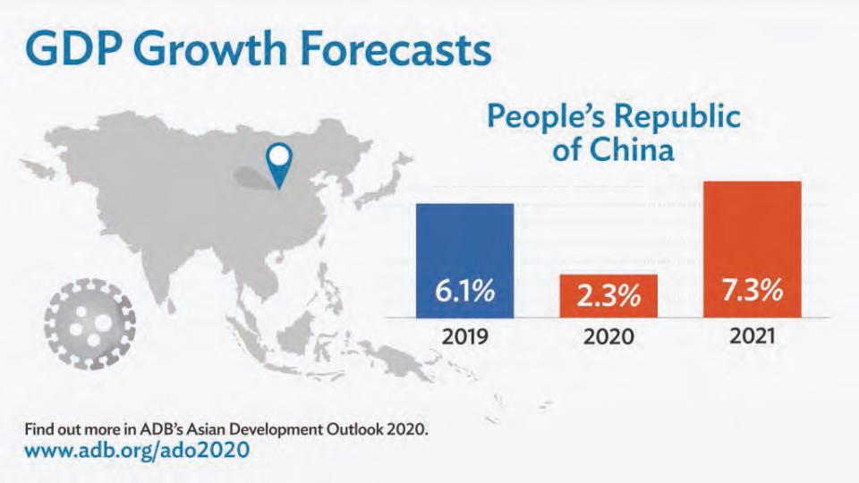 一場疫情,中國2020 年經濟超車全世界!