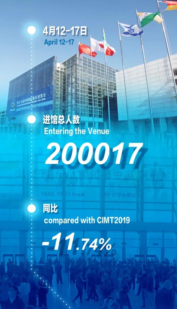 CIMT2021圓滿落幕!總人數逾20萬