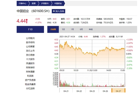鋁價助企業利潤普漲 中國鋁業一季度凈利增30倍