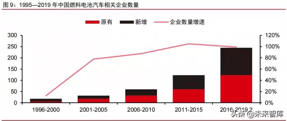 燃料電池行業研究及產業鏈梳理