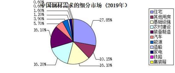 鄭毅:為什么中國的用鋼強度如此之高?