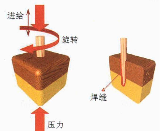 木材也能焊接?木材焊接技術了解一下