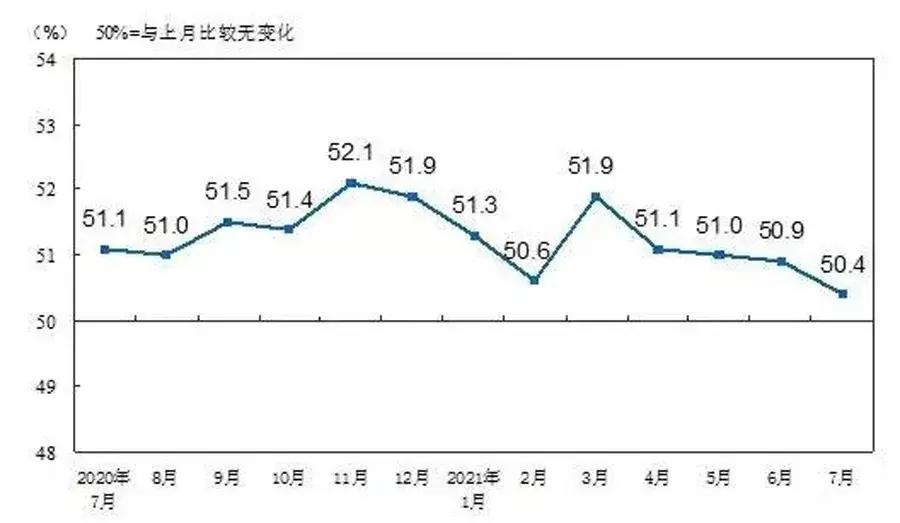 7月份中國制造業PMI為50.4% 高端制造業持續較快發展