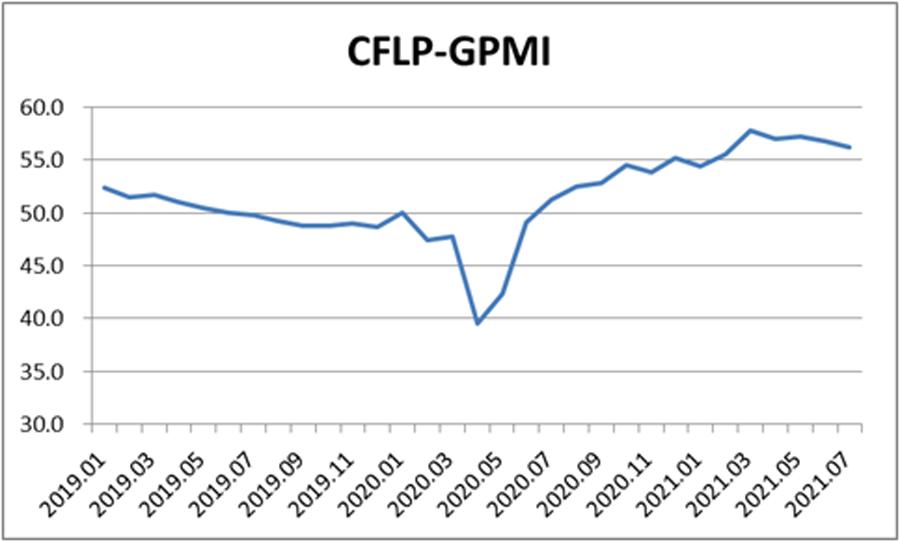 7月全球制造業PMI降至56.3% 連續2個月環比回落