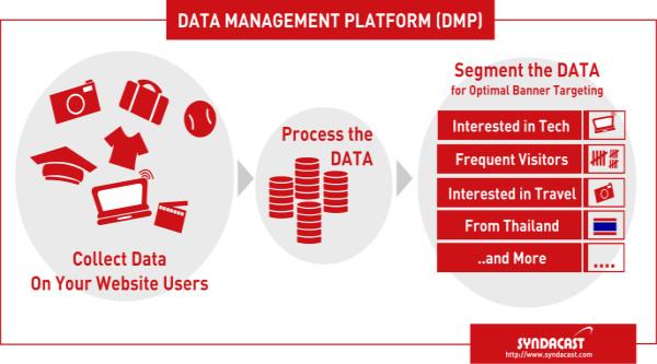如何在DMP(数据管理平台)中建立受众?