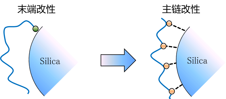 超低滾動阻力改性橡膠 LRE