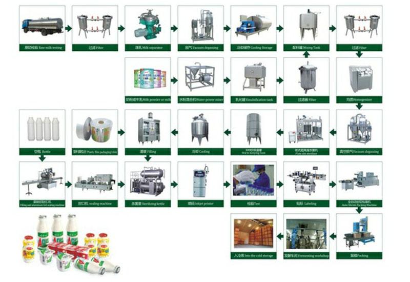 500T/D plastic bottle Pasteurized Milk Processing Line