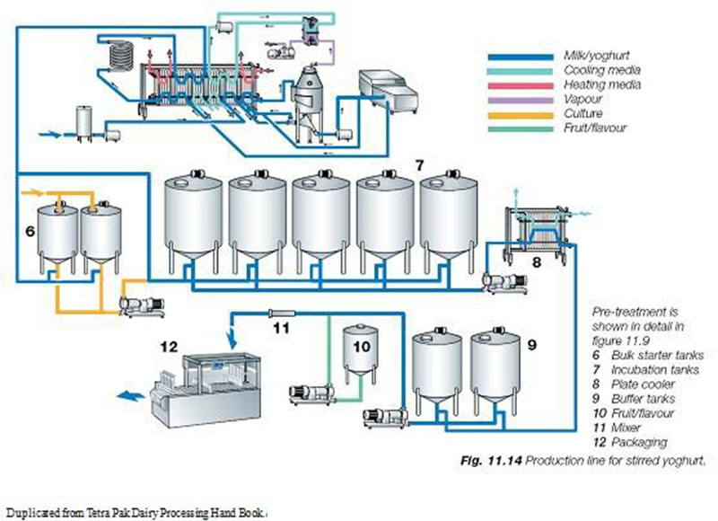 1000L/H Turnkey Pasteurized Milk Processing Line for Gable Top Carton