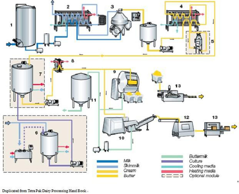 automatic butter processing line