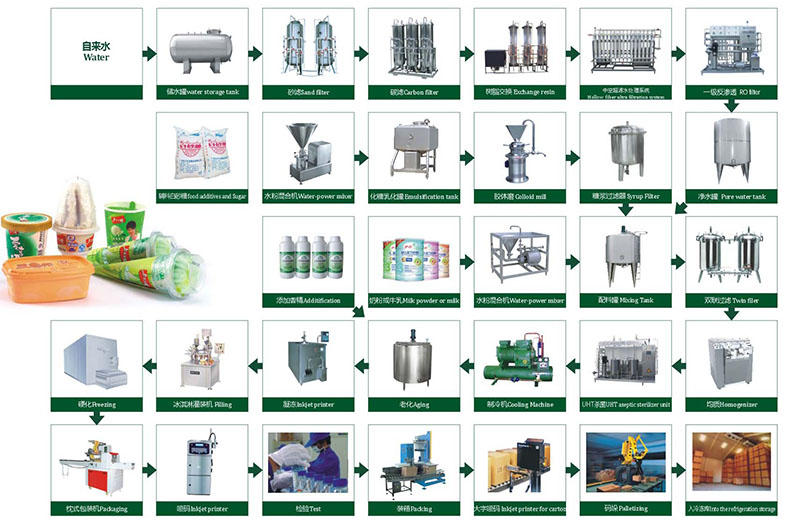 uht milk processing machine