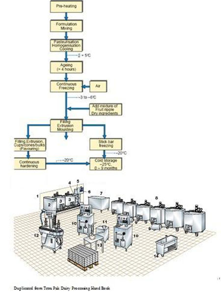 500L/H UHT Milk Production Line