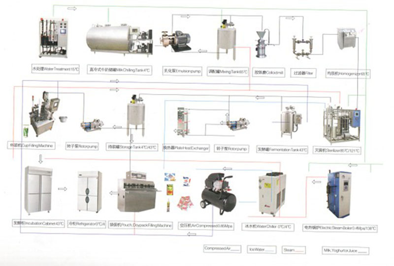 2000Litre/Shift Cup Small Scale Drinking Milk Processing Line