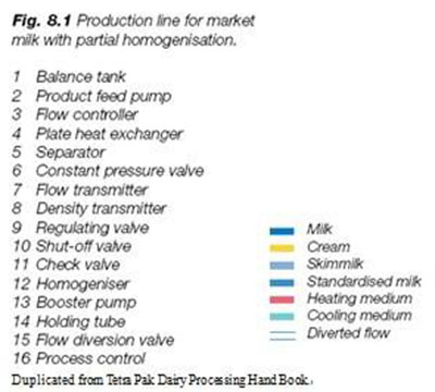 Chaîne de production complète de Yaourt