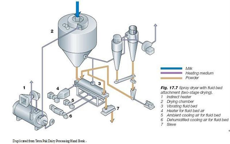 Ligne complète de traitement de beurre