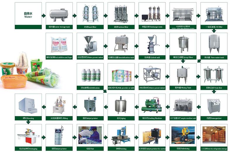 Chaîne de production complète d'Eau Minérale