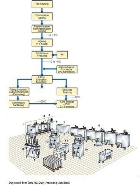 Chaîne de production complète d'Eau Potable