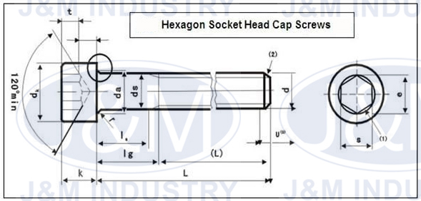 the Parameters of Hexagon Socket Head Cap Screw