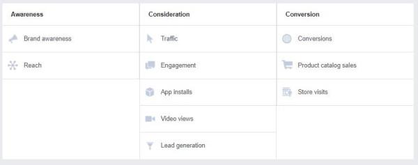 Facebook广告核对清单活动目标选项
