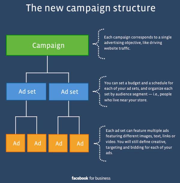 Facebook营销目标的方法