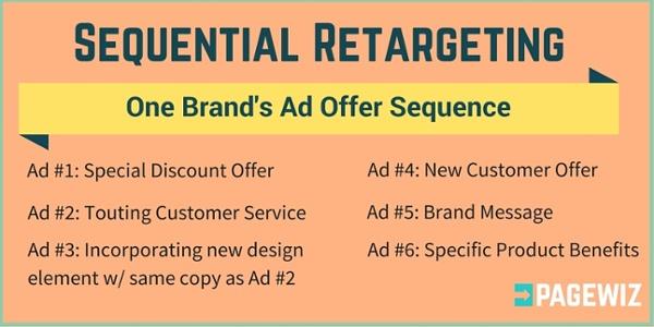 顺序重定向广告在行动中的样子