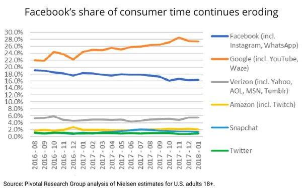 Facebook每日用户增长的最低季度比例