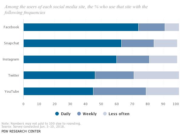 Instagram用户分析和用户有用见解