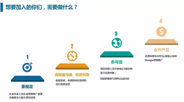 第二届外贸营销成长A计划招募要求