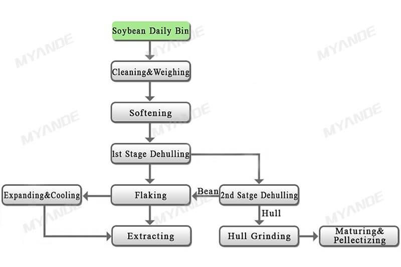 Proceso de aceite de soja