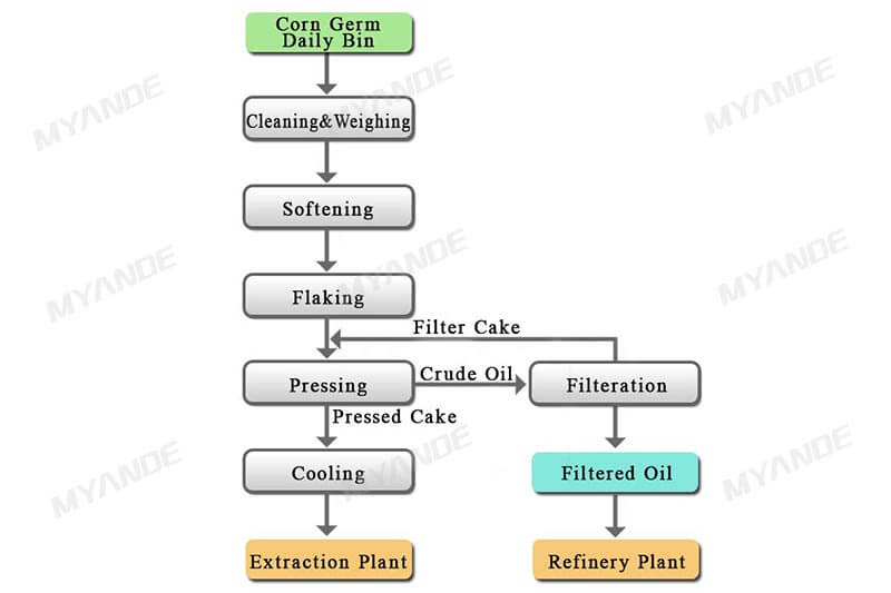 Corn oil production line process