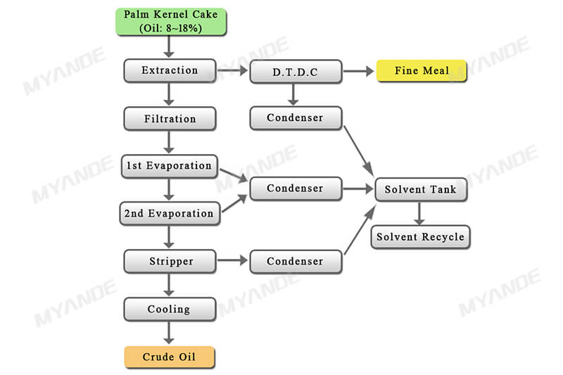 Palm Kernel Cake Extraction Process