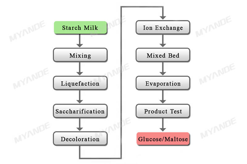 Starch maltose syrup processing