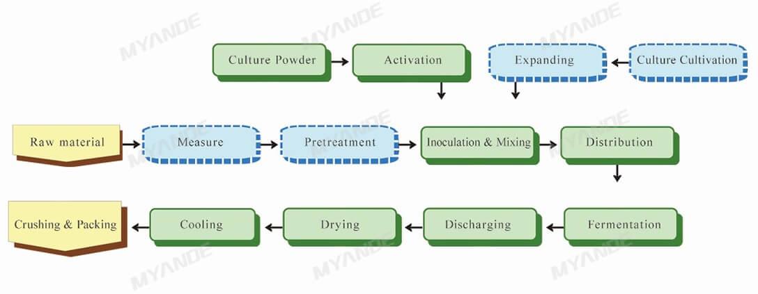 Feed Ingredients Fermentation Process