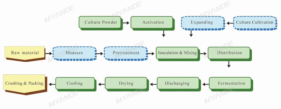 Feed Ingredients Fermentation Process