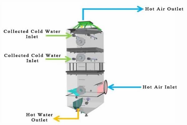 Fig.1-2 Scrubbing heat exchange system