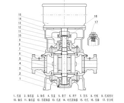 HGB Sliding vane pump structure diagram