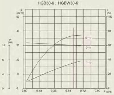 HGB 30-6 performance curve