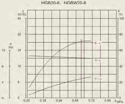 HGB 20-6 performance curve