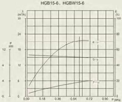 HGB 15-6 performance curve