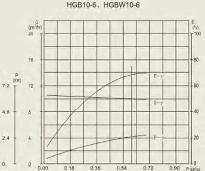 HGB 10-6 performance curve