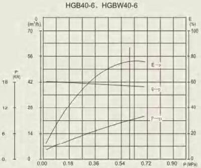 HGB 40-6 performance curve