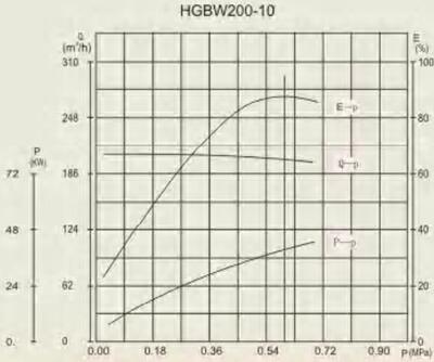 HGB 200-10 performance curve