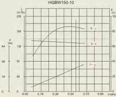 HGB 150-10 performance curve