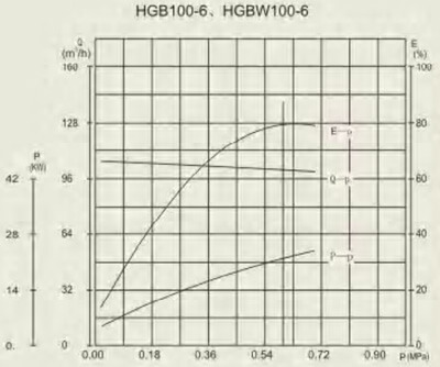 HGB 100-6 performance curve