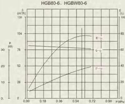 HGB 80-6 performance curve
